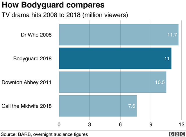 bodyguard viewers in numbers